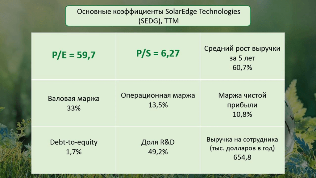 osnovnye kojefficienty solaredge technologies 1024x576